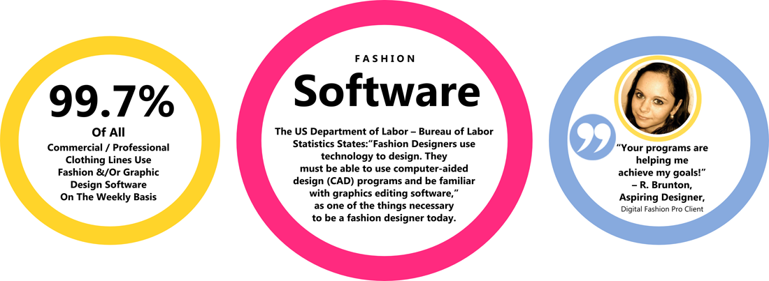Fashion Design Software Facts